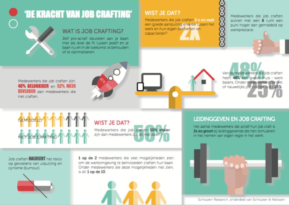 Effecten van jobcraften – infographic van Schouten Research